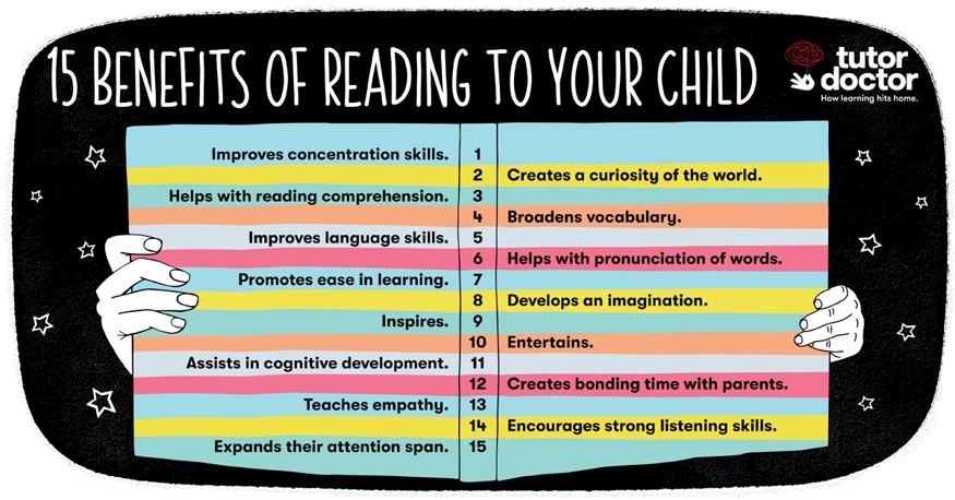 15 Benefits of Reading to Your Child infographic from Tutor Doctor