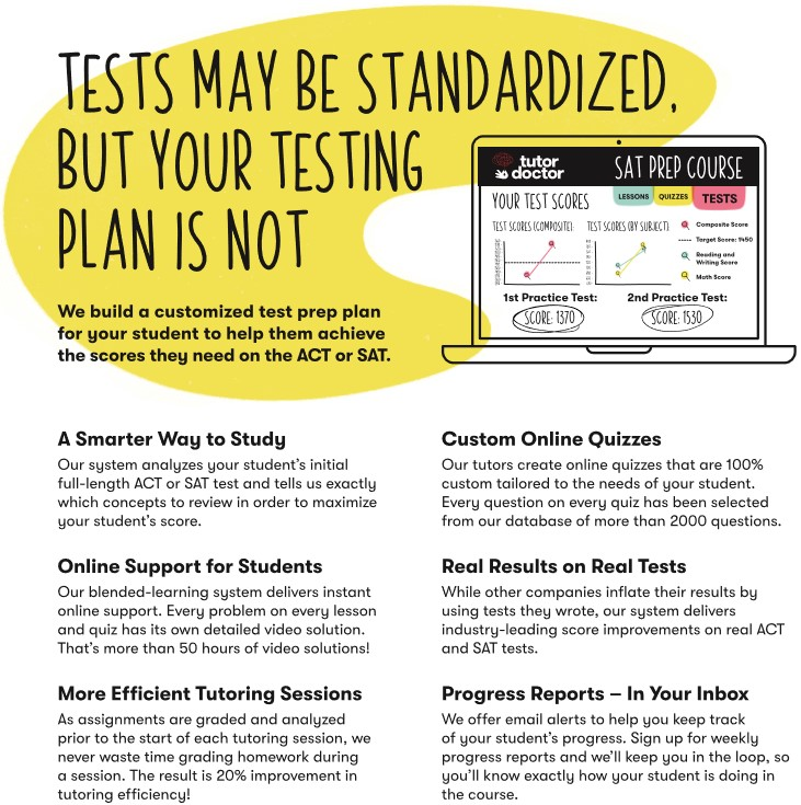Standardized testing infographic