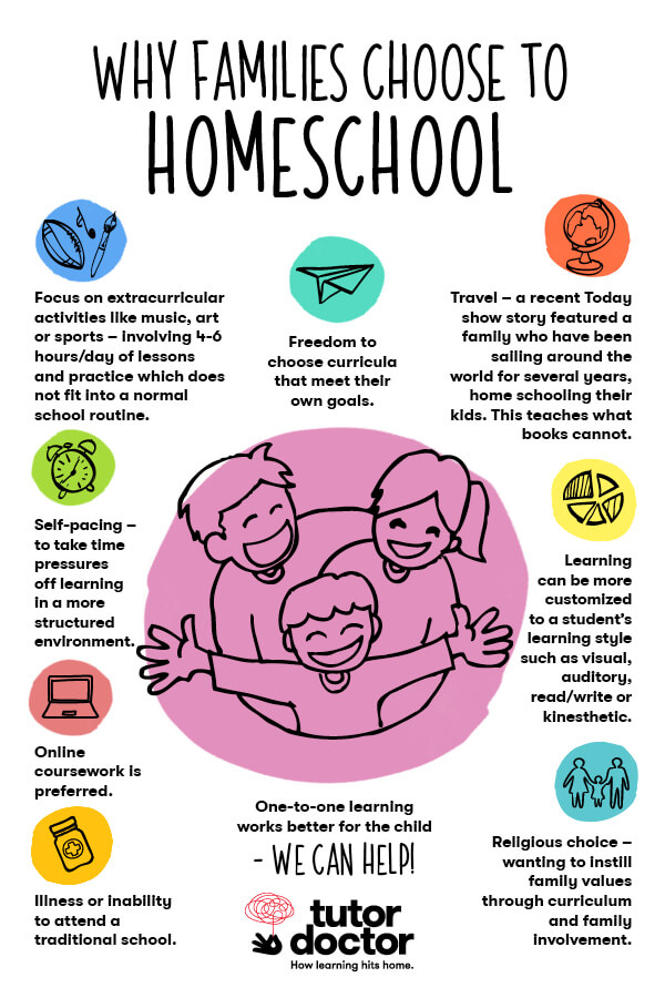 Why Families Choose to Homeschool infographic